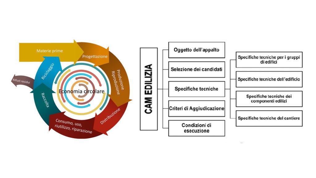 gestione sostenibile dei cantieri